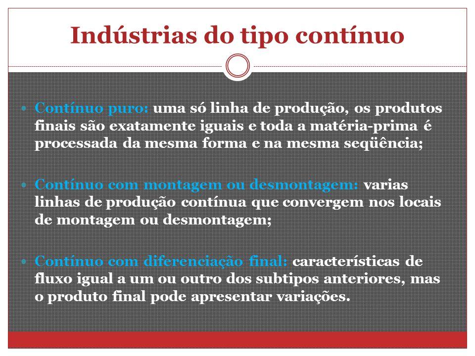 Indústrias do tipo contínuo