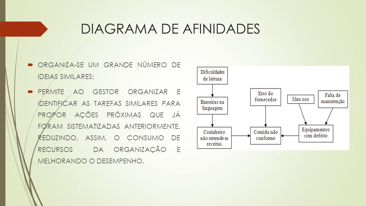 DIAGRAMA DE AFINIDADES