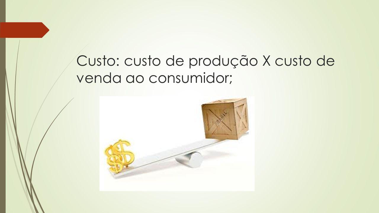 Custo: custo de produção X custo de venda ao consumidor;