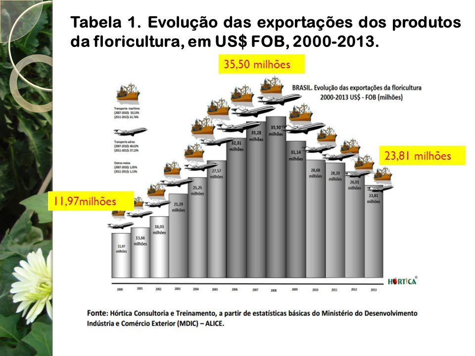 Tabela 1. Evolução das exportações dos produtos da floricultura, em US$ FOB, 2000-2013.