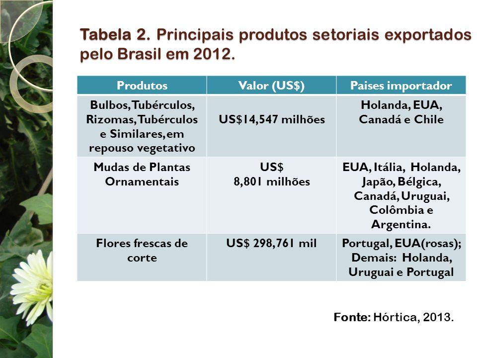 Tabela 2. Principais produtos setoriais exportados pelo Brasil em 2012.