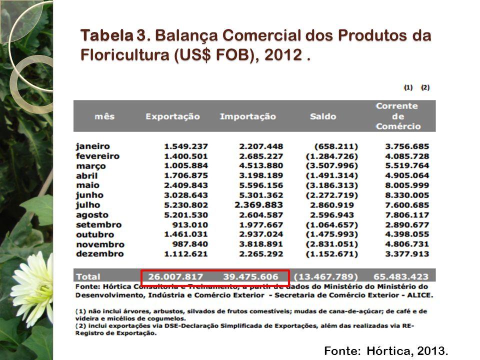 Tabela 3. Balança Comercial dos Produtos da Floricultura (US$ FOB), 2012 .