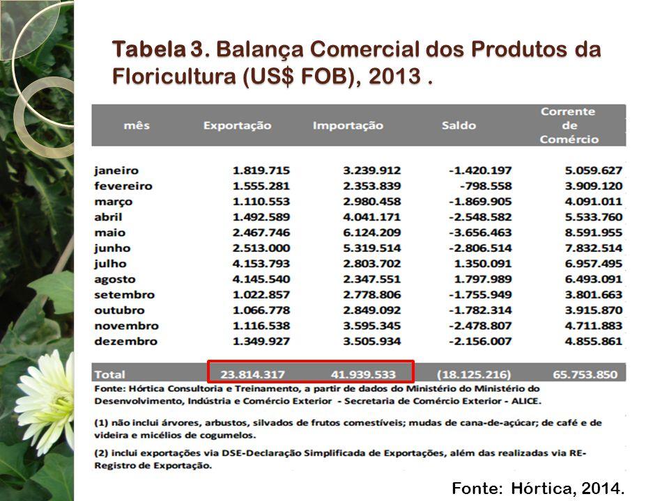 Tabela 3. Balança Comercial dos Produtos da Floricultura (US$ FOB), 2013 .