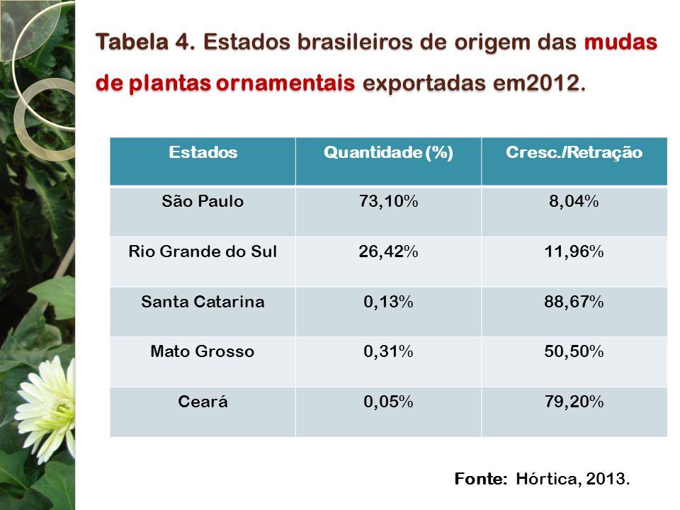 Tabela 4. Estados brasileiros de origem das mudas de plantas ornamentais exportadas em2012.