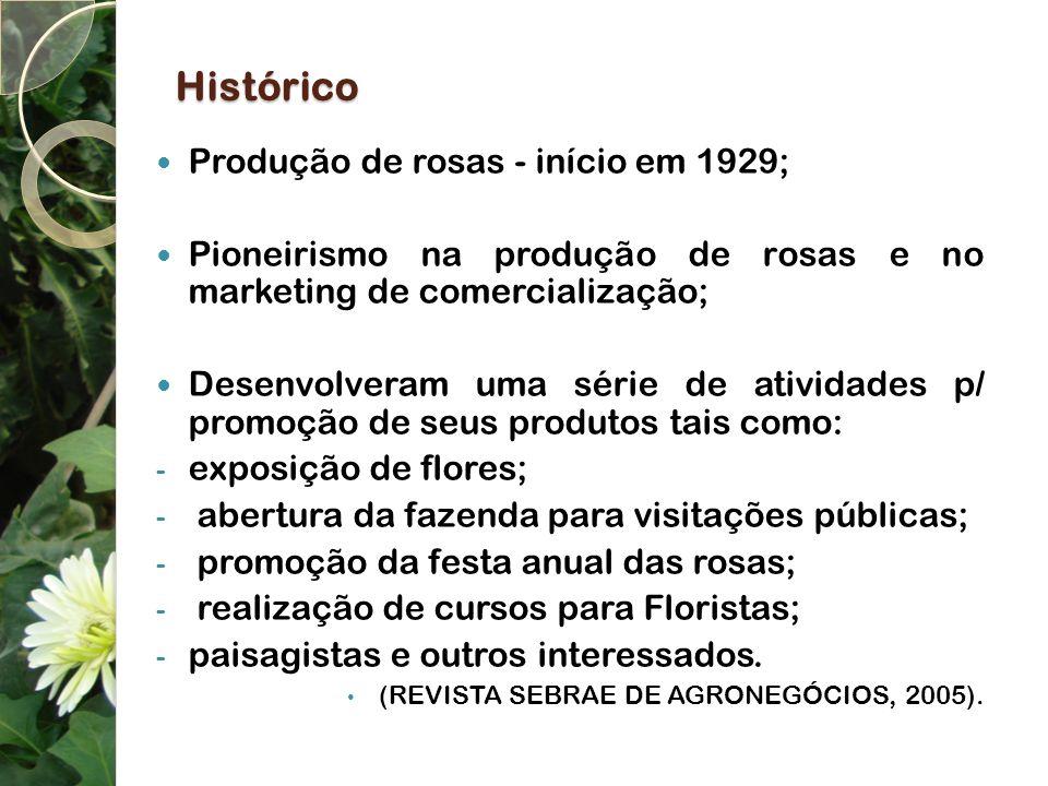 Histórico Produção de rosas - início em 1929;