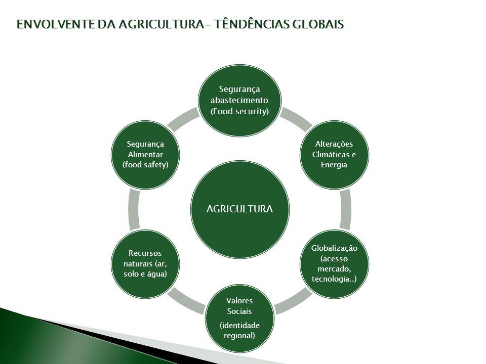 ENVOLVENTE DA AGRICULTURA- TÊNDÊNCIAS GLOBAIS