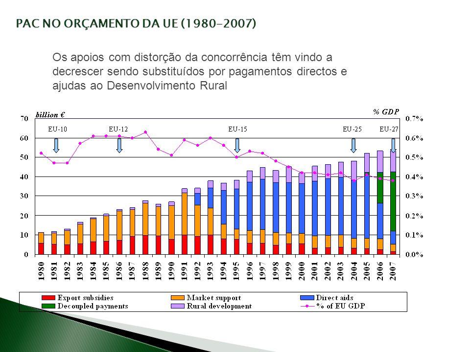 PAC NO ORÇAMENTO DA UE (1980-2007)