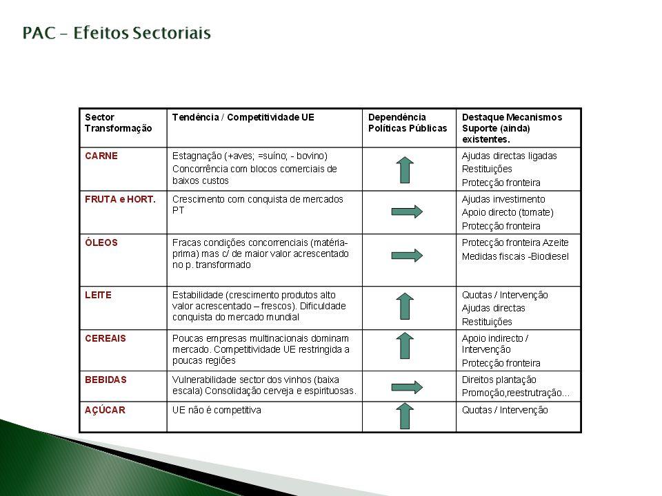PAC – Efeitos Sectoriais