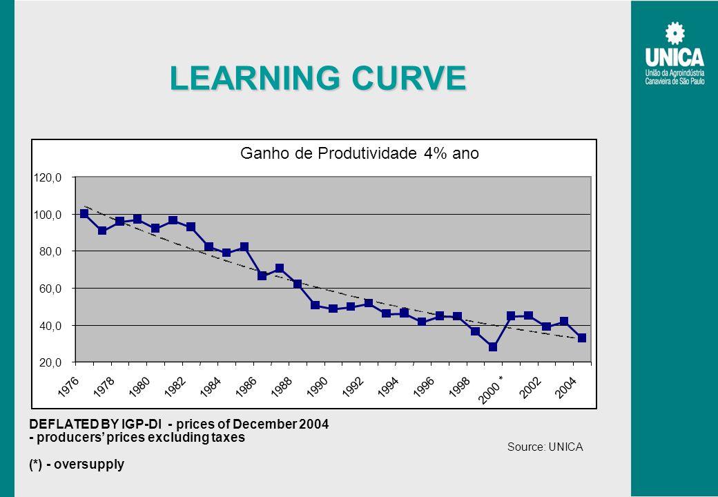LEARNING CURVE NTERESSE Ganho de Produtividade 4% ano