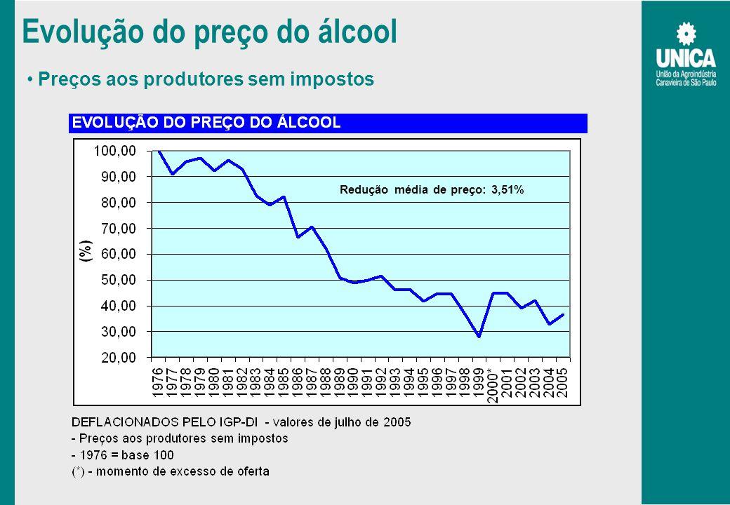 Evolução do preço do álcool