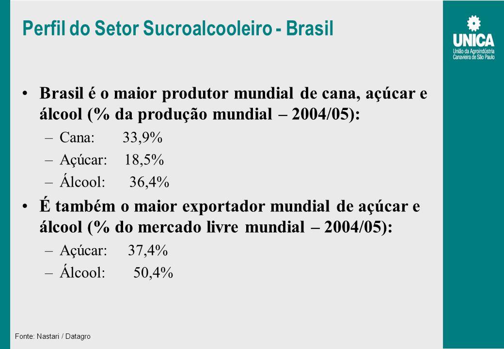 Perfil do Setor Sucroalcooleiro - Brasil