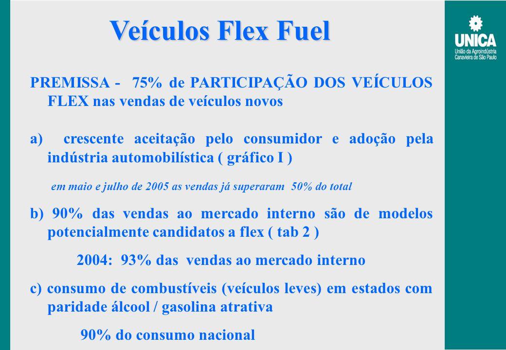 Veículos Flex Fuel PREMISSA - 75% de PARTICIPAÇÃO DOS VEÍCULOS FLEX nas vendas de veículos novos.