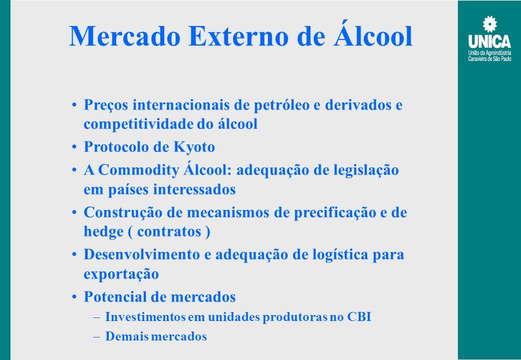 Mercado Externo de Álcool
