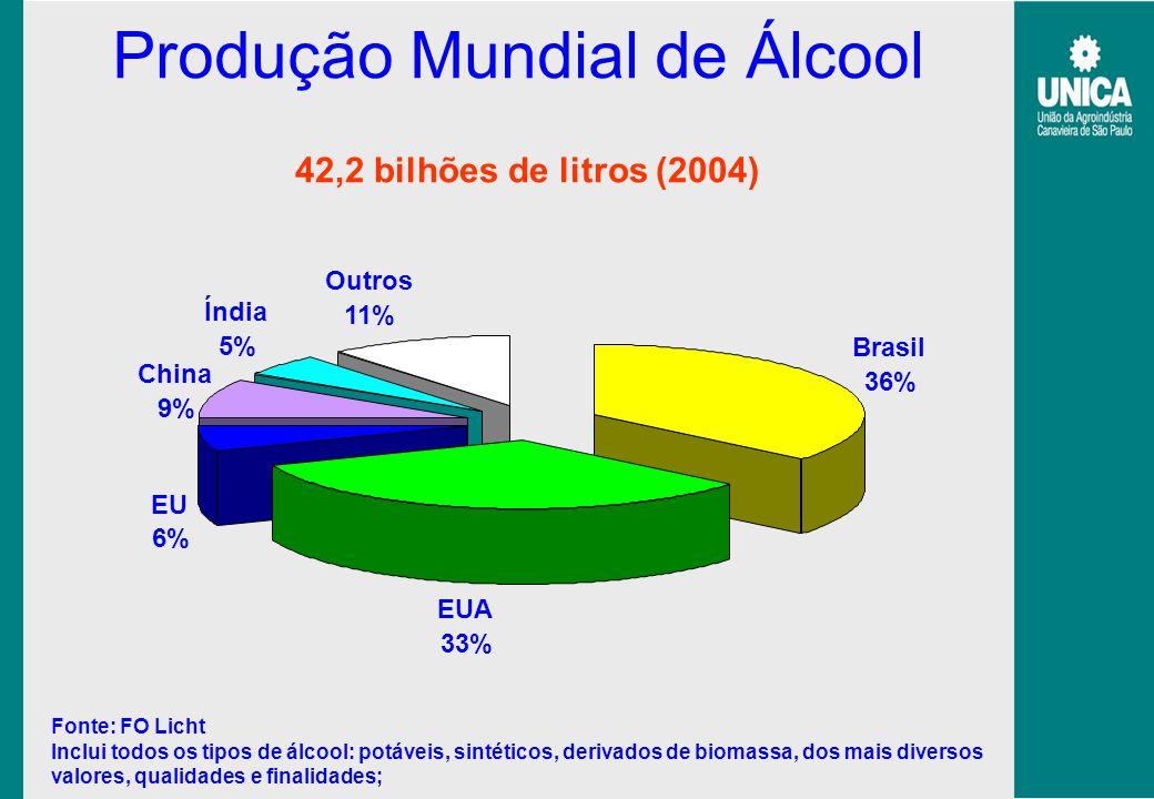 Produção Mundial de Álcool