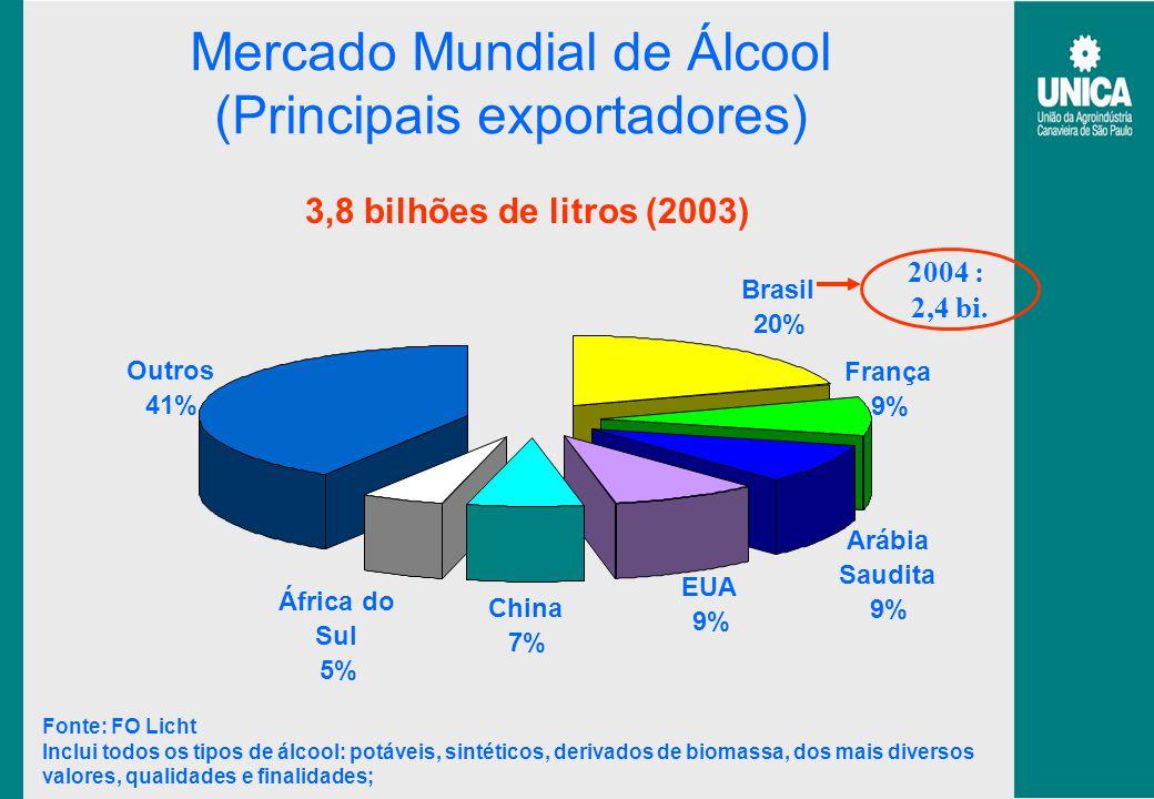 Mercado Mundial de Álcool (Principais exportadores)