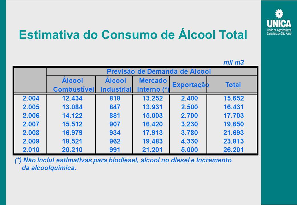Estimativa do Consumo de Álcool Total