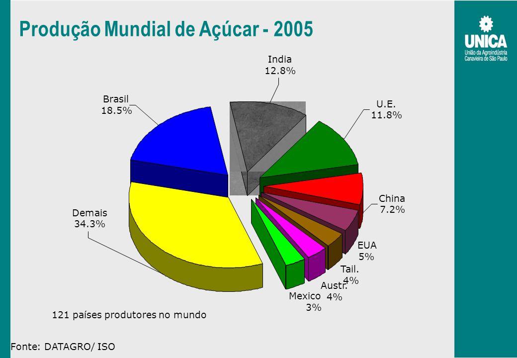Produção Mundial de Açúcar - 2005