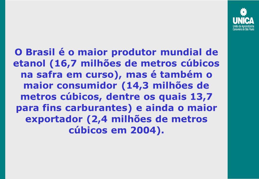 O Brasil é o maior produtor mundial de etanol (16,7 milhões de metros cúbicos na safra em curso), mas é também o maior consumidor (14,3 milhões de metros cúbicos, dentre os quais 13,7 para fins carburantes) e ainda o maior exportador (2,4 milhões de metros cúbicos em 2004).