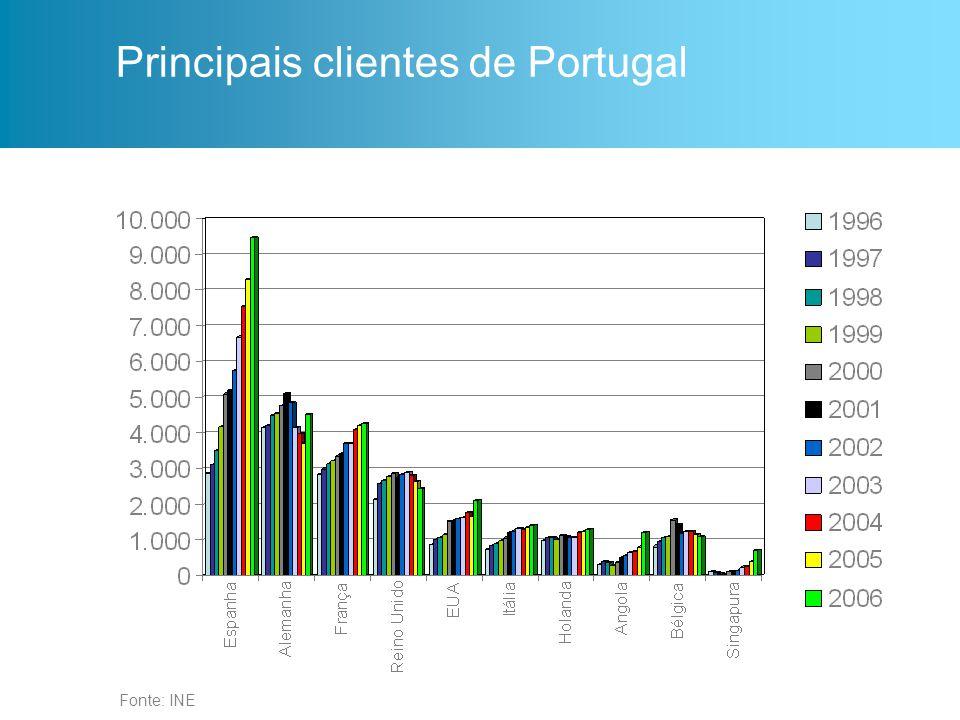 Principais clientes de Portugal