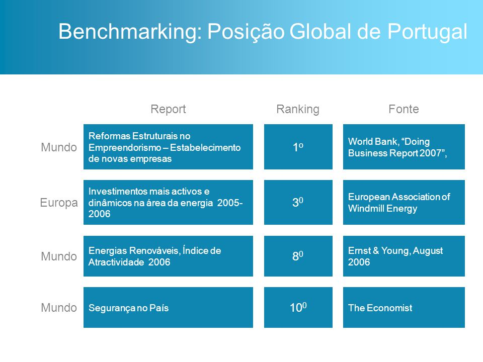 Benchmarking: Posição Global de Portugal