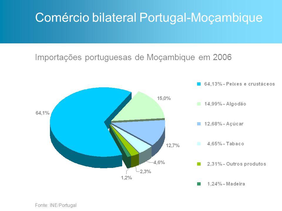 Comércio bilateral Portugal-Moçambique