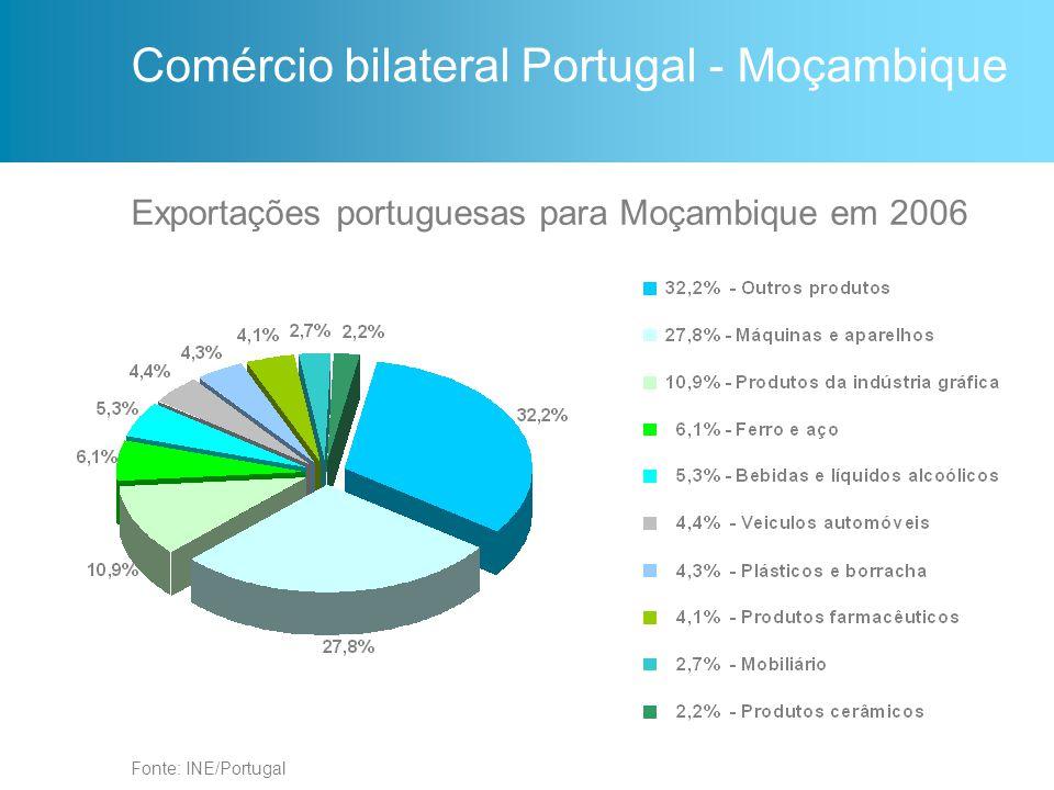 Comércio bilateral Portugal - Moçambique