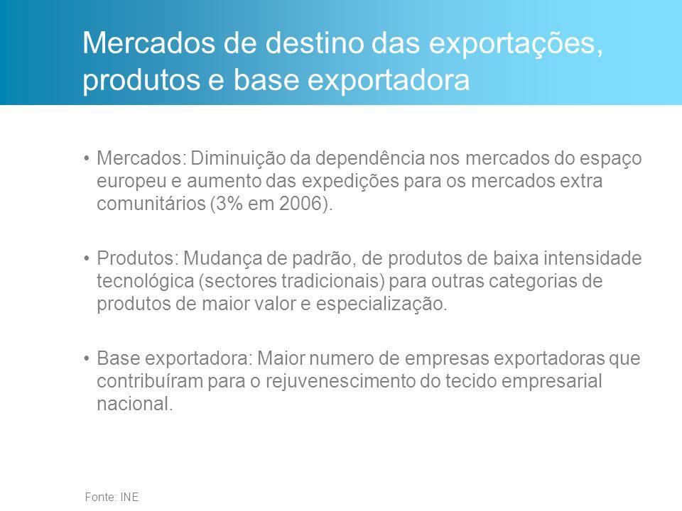 Mercados de destino das exportações, produtos e base exportadora