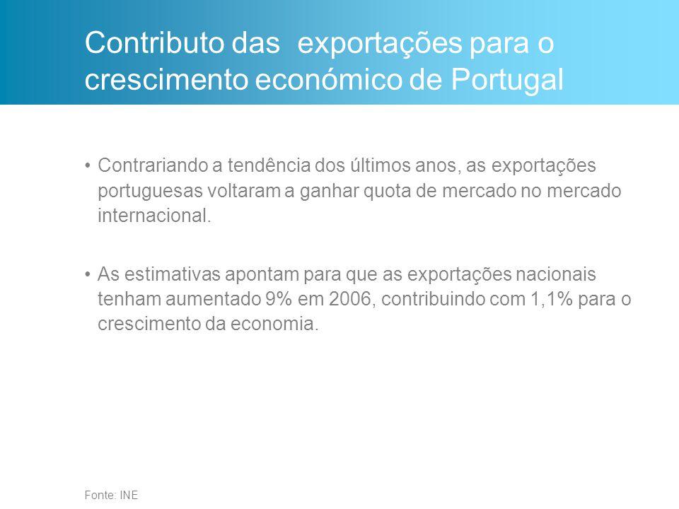 Contributo das exportações para o crescimento económico de Portugal