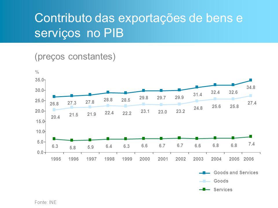 Contributo das exportações de bens e serviços no PIB