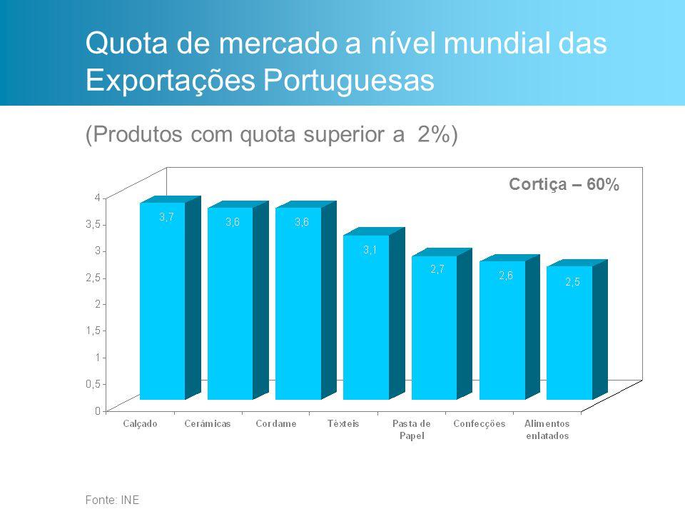 Quota de mercado a nível mundial das Exportações Portuguesas