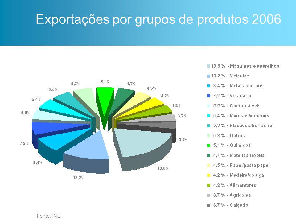 Exportações por grupos de produtos 2006