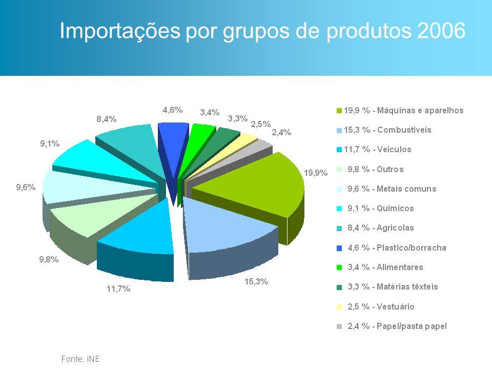 Importações por grupos de produtos 2006
