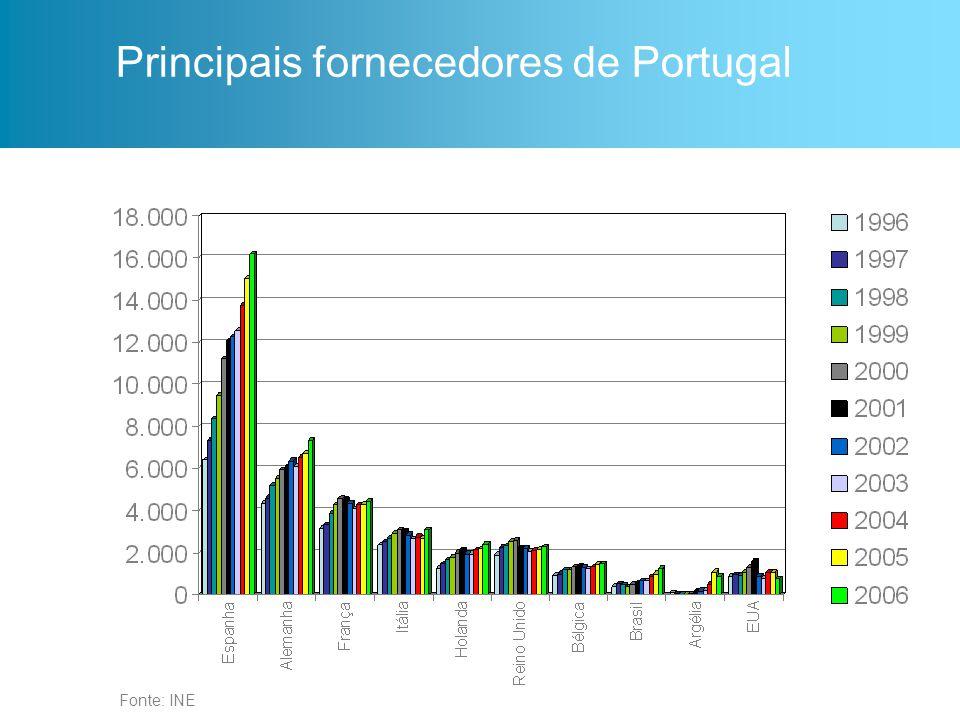 Principais fornecedores de Portugal