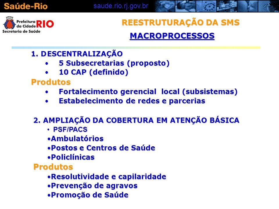 REESTRUTURAÇÃO DA SMS MACROPROCESSOS Produtos Produtos