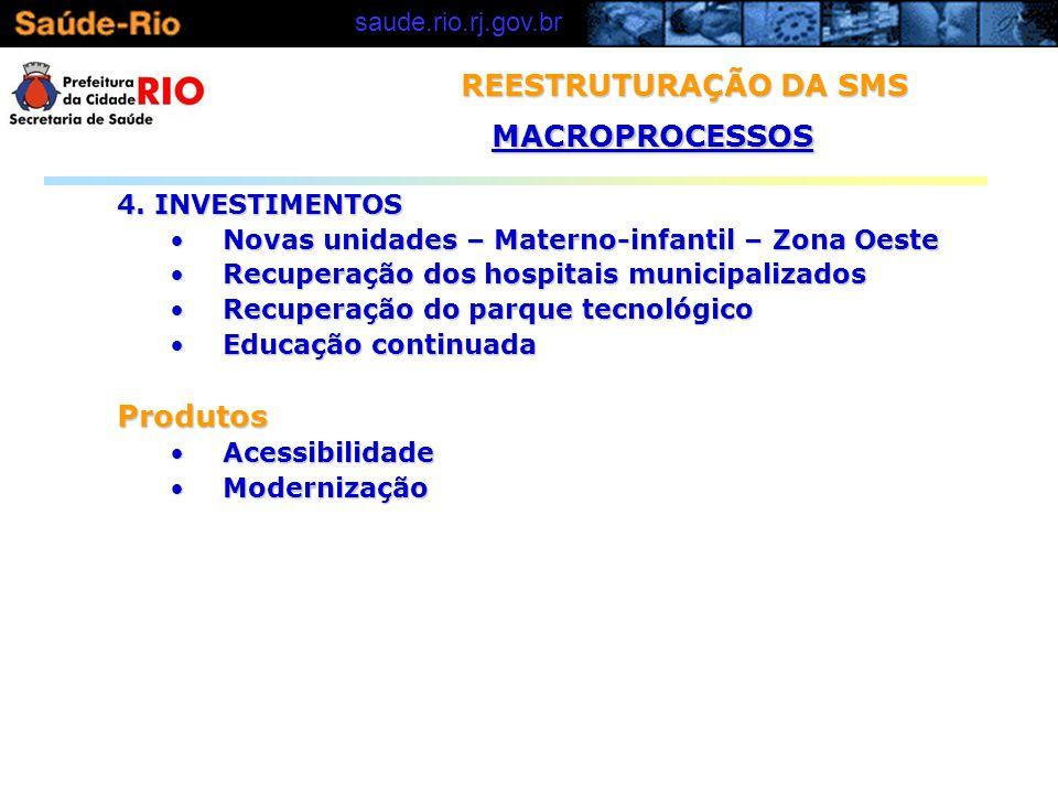 REESTRUTURAÇÃO DA SMS MACROPROCESSOS Produtos 4. INVESTIMENTOS