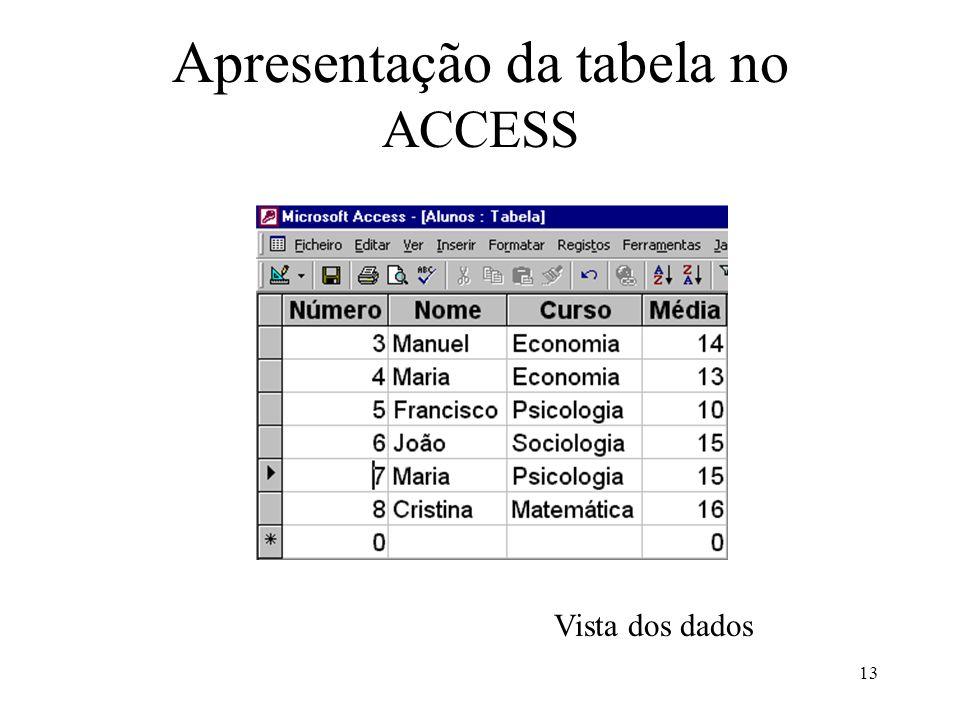 Apresentação da tabela no ACCESS