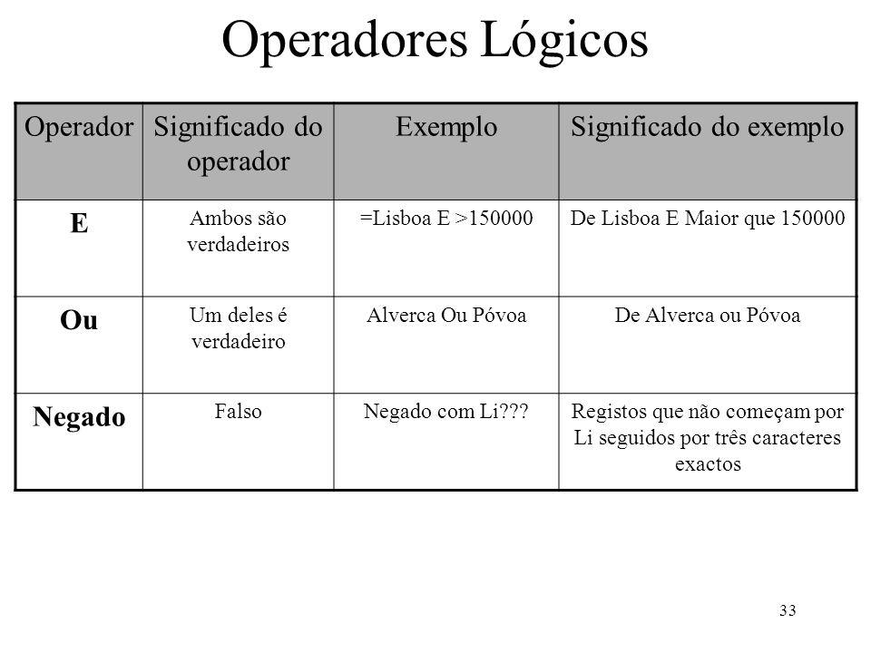 Operadores Lógicos Operador Significado do operador Exemplo