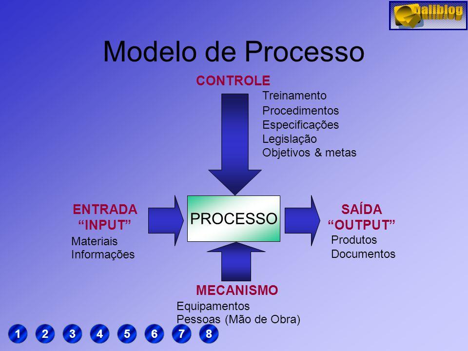 Modelo de Processo PROCESSO CONTROLE ENTRADA INPUT SAÍDA OUTPUT