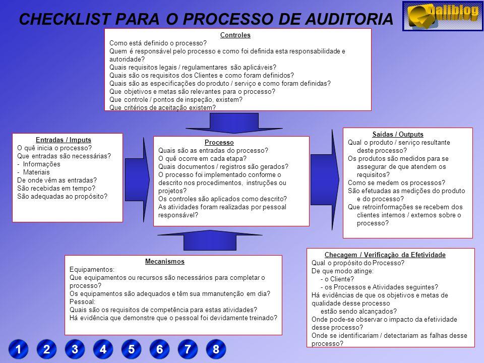 CHECKLIST PARA O PROCESSO DE AUDITORIA