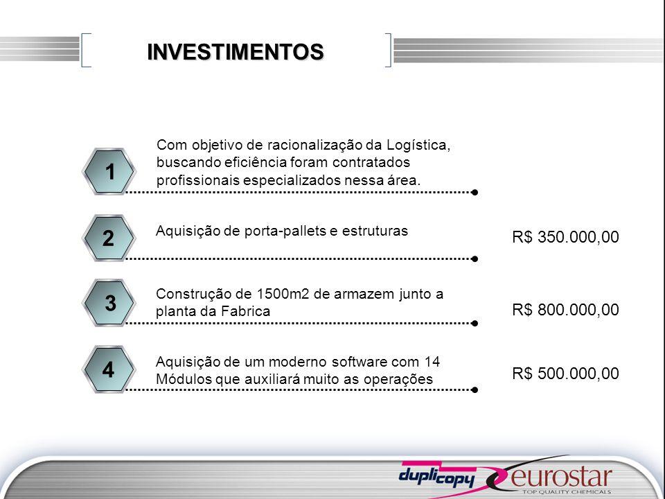 INVESTIMENTOS Com objetivo de racionalização da Logística, buscando eficiência foram contratados profissionais especializados nessa área.