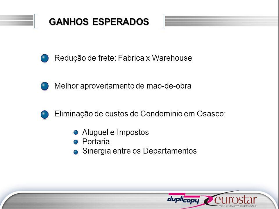 GANHOS ESPERADOS Redução de frete: Fabrica x Warehouse