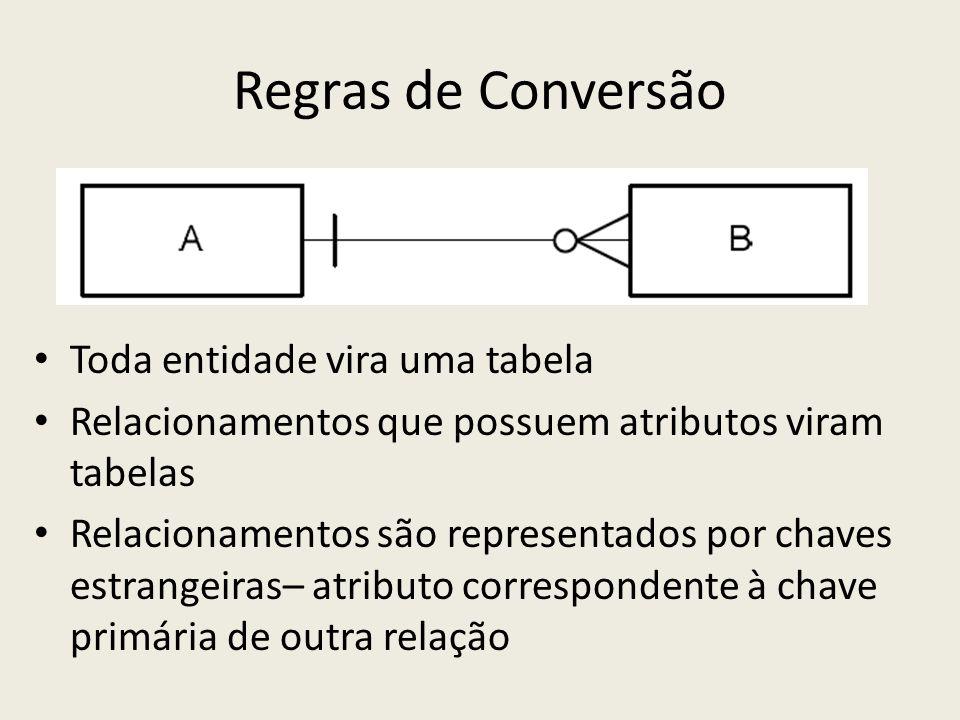 Regras de Conversão Toda entidade vira uma tabela