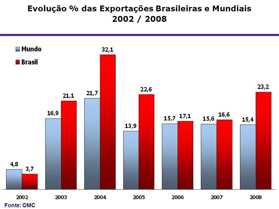 Evolução % das Exportações Brasileiras e Mundiais