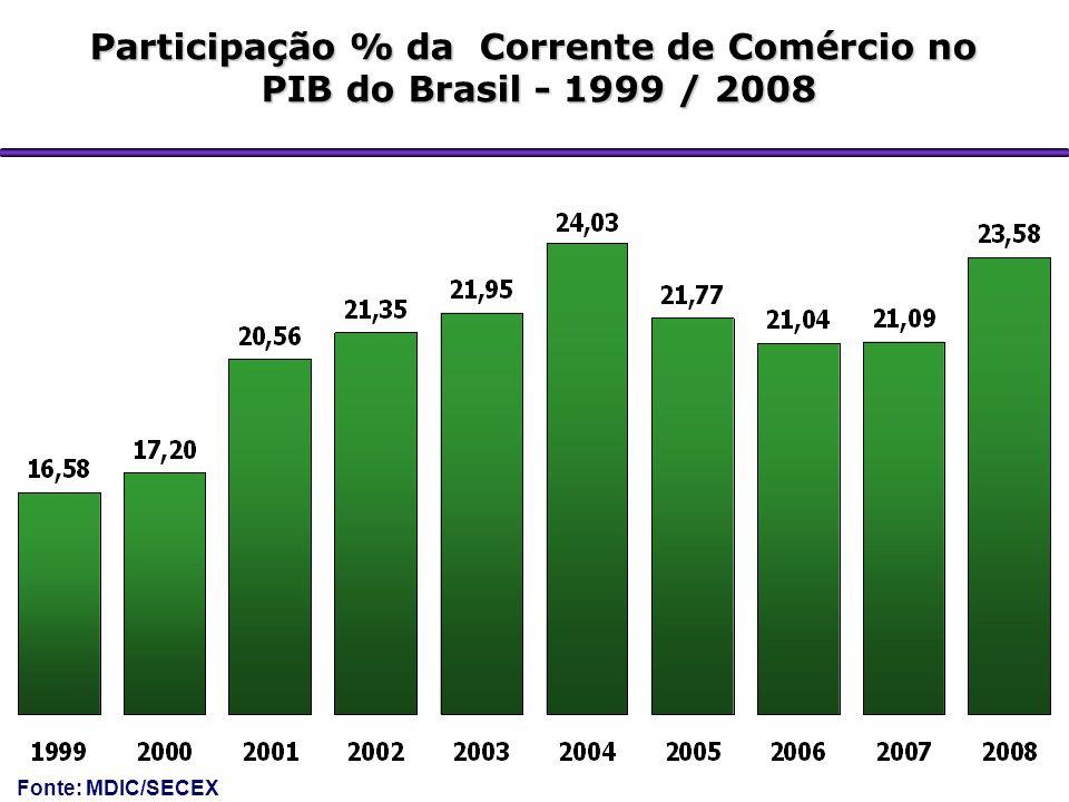Participação % da Corrente de Comércio no