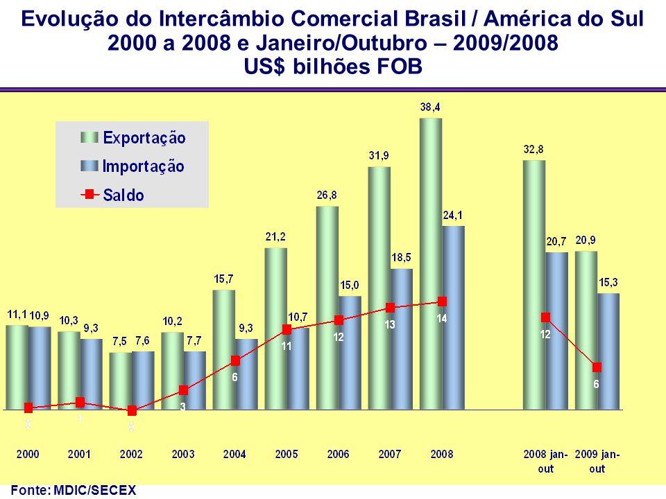 Evolução do Intercâmbio Comercial Brasil / América do Sul