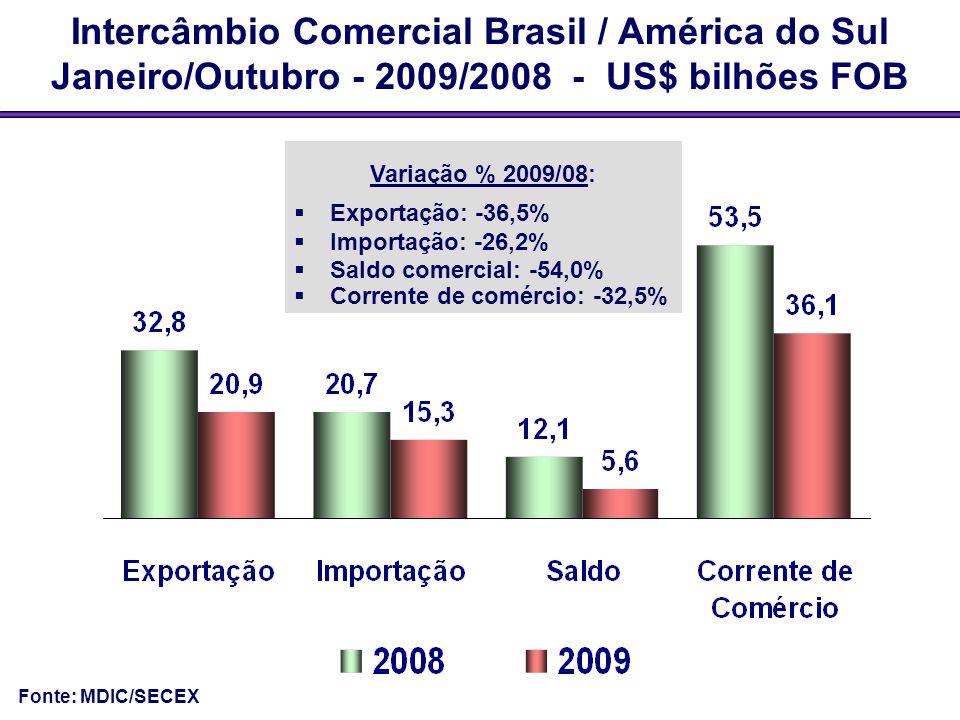 Intercâmbio Comercial Brasil / América do Sul