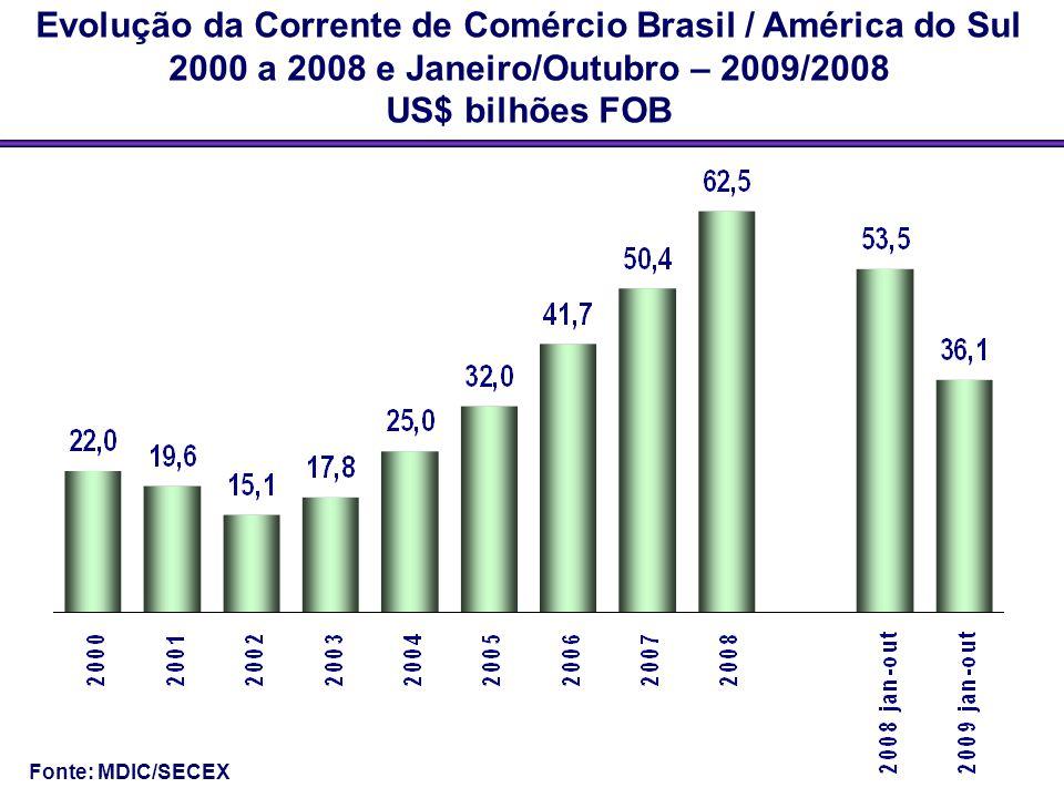 Evolução da Corrente de Comércio Brasil / América do Sul