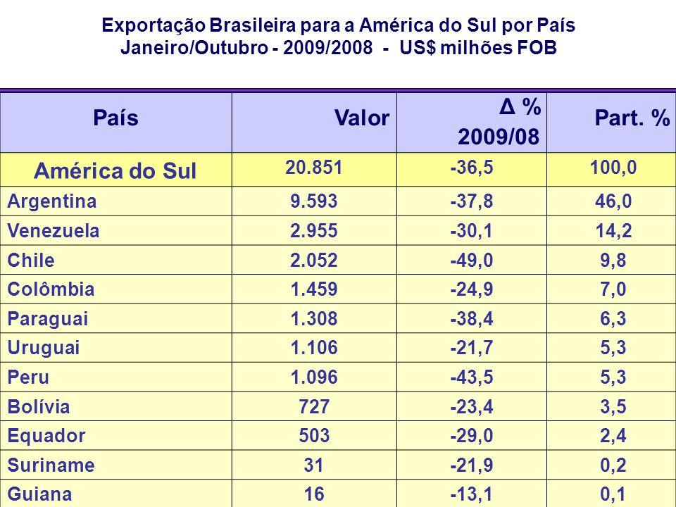País Valor Δ % 2009/08 Part. % América do Sul