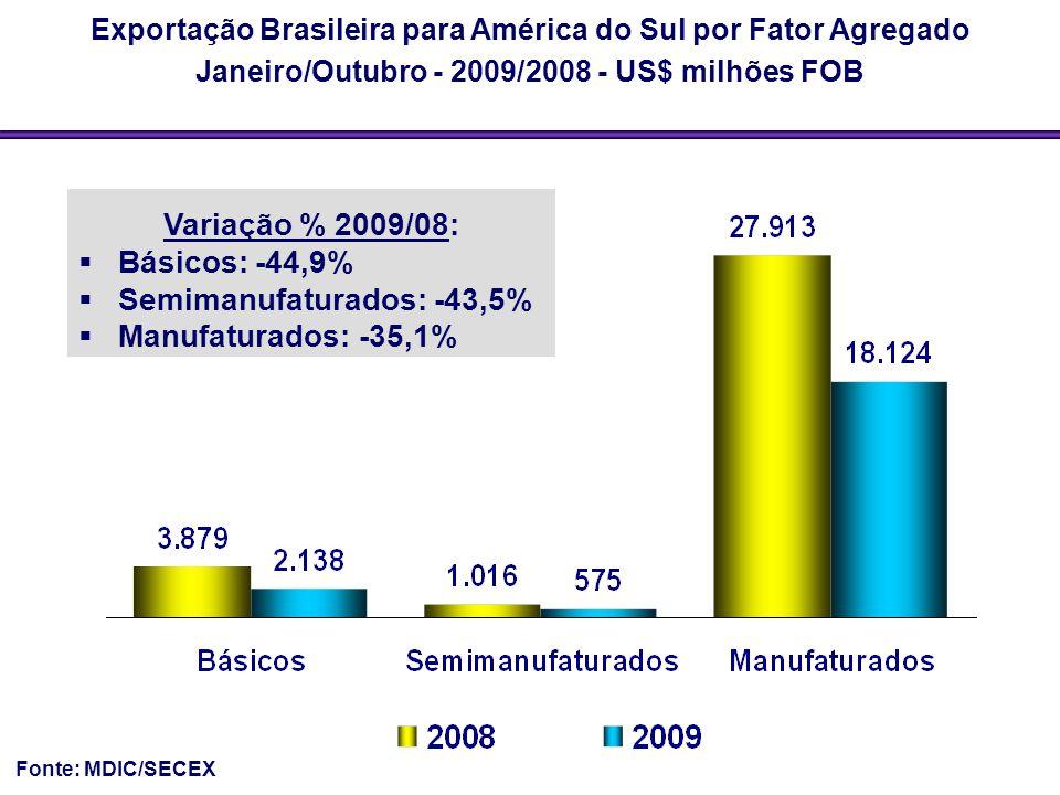 Semimanufaturados: -43,5% Manufaturados: -35,1%
