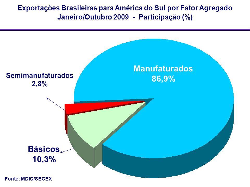 Manufaturados 86,9% Básicos 10,3%